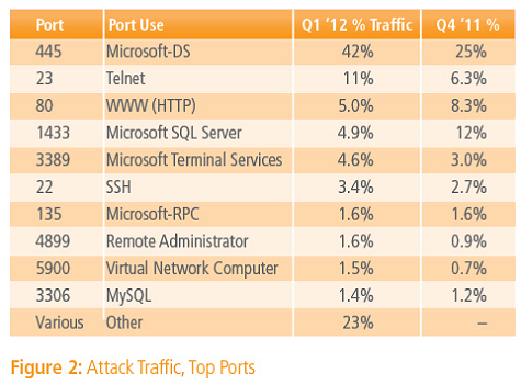 attacks on ports