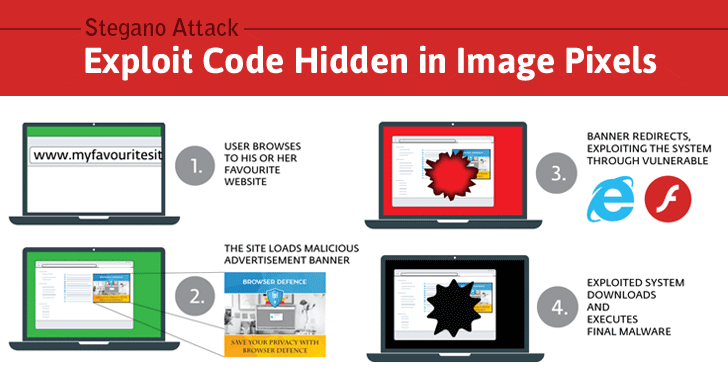 stegano exploit kit malware hacking
