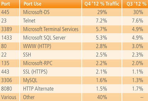 top 10 attacked ports