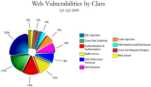 web vulnerabilities q1 2009